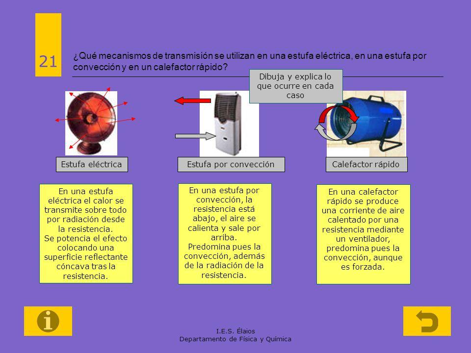 ¿Qué mecanismos de transmisión se utilizan en una estufa eléctrica, en una estufa por convección y en un calefactor rápido