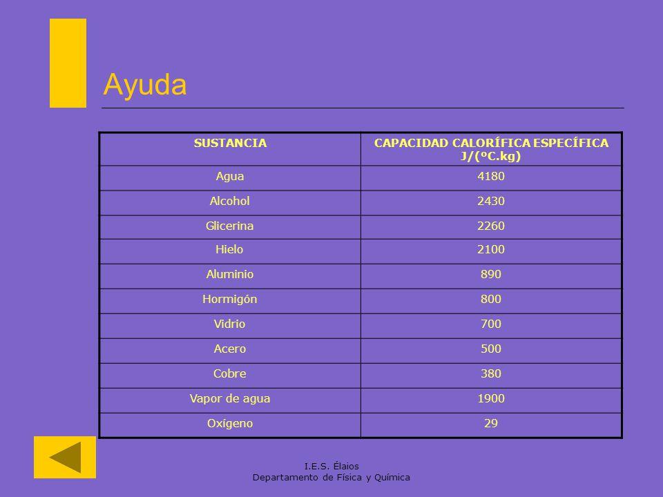 CAPACIDAD CALORÍFICA ESPECÍFICA J/(ºC.kg)
