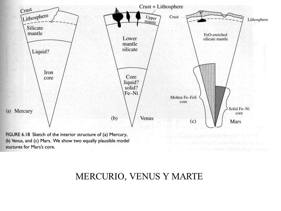MERCURIO, VENUS Y MARTE