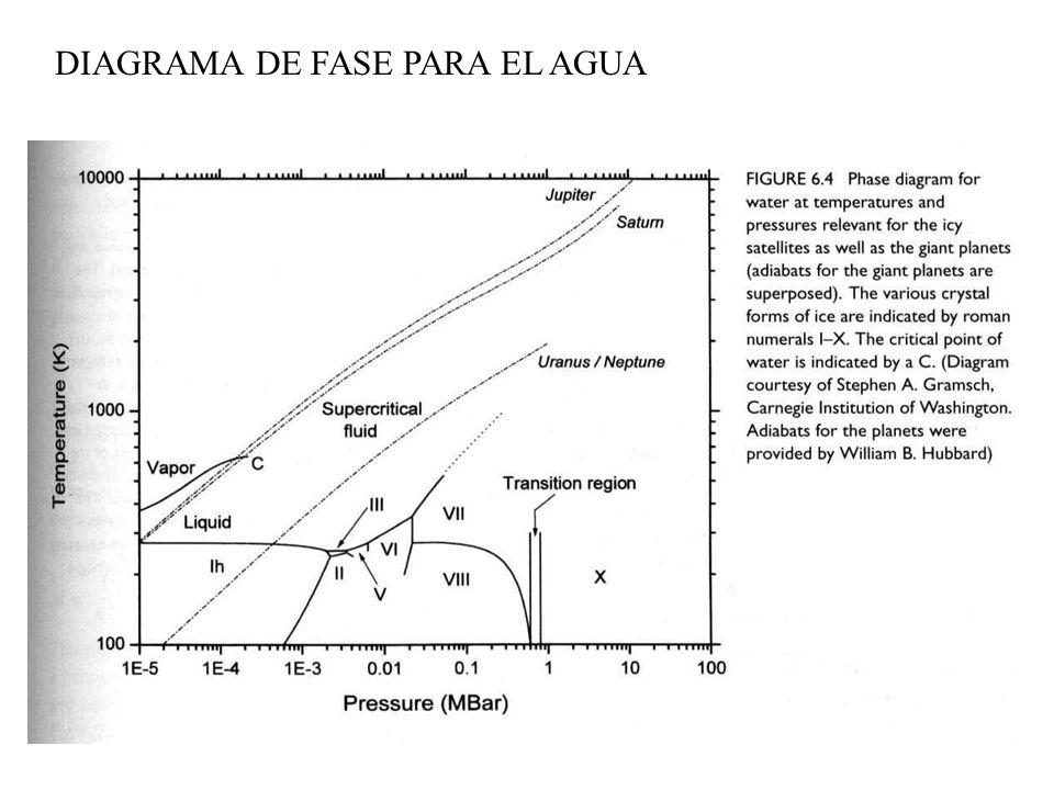 DIAGRAMA DE FASE PARA EL AGUA