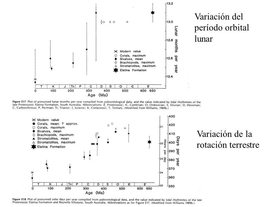 Variación del período orbital lunar