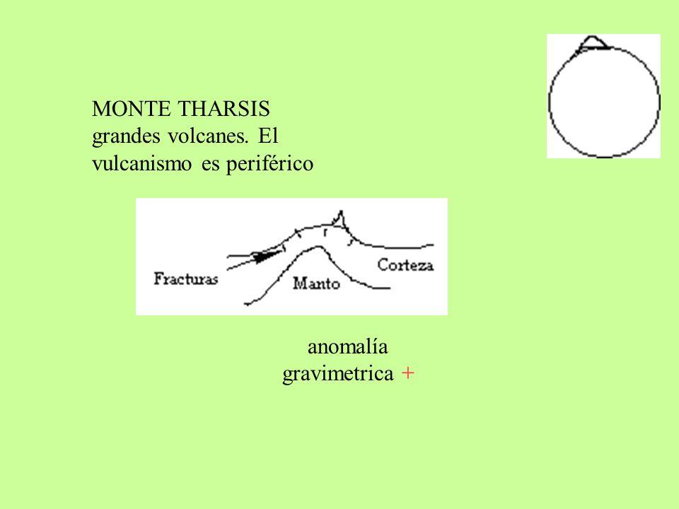 anomalía gravimetrica +