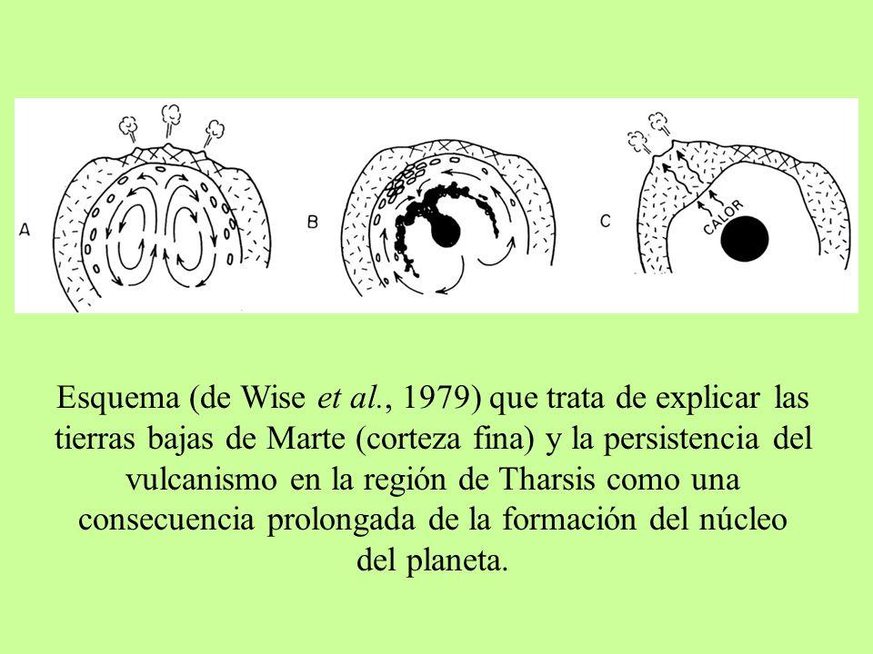 Esquema (de Wise et al., 1979) que trata de explicar las tierras bajas de Marte (corteza fina) y la persistencia del vulcanismo en la región de Tharsis como una consecuencia prolongada de la formación del núcleo del planeta.
