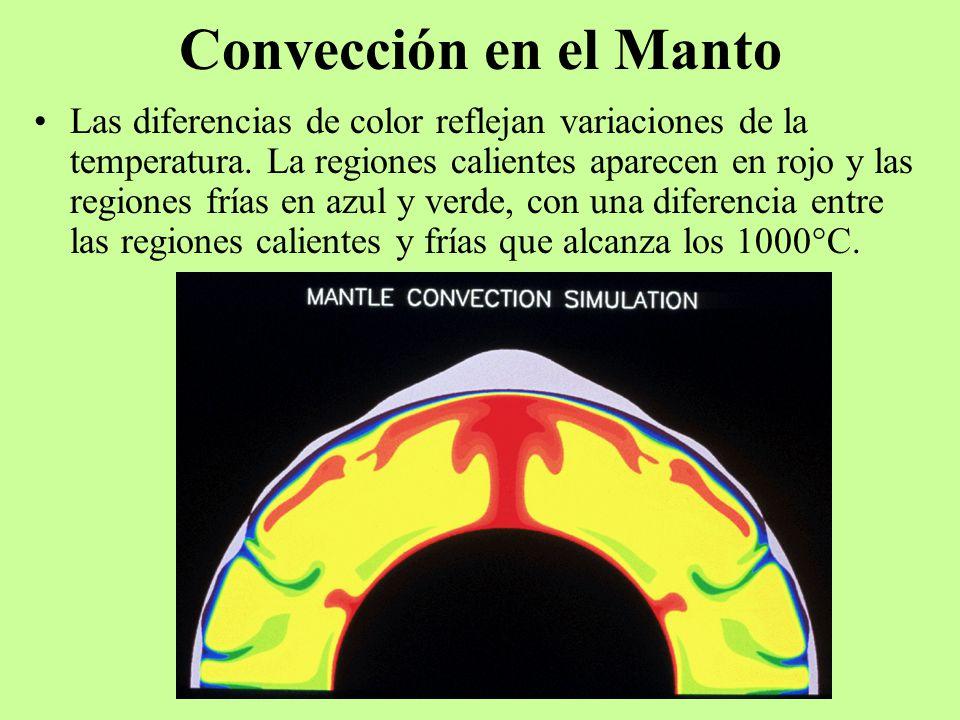Convección en el Manto