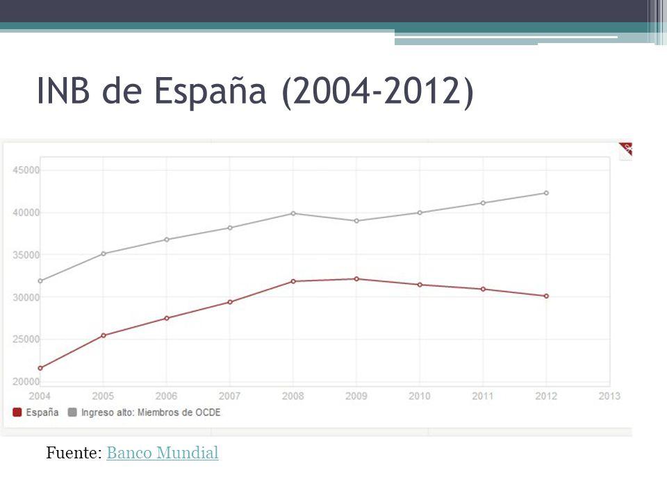 INB de España (2004-2012) Fuente: Banco Mundial