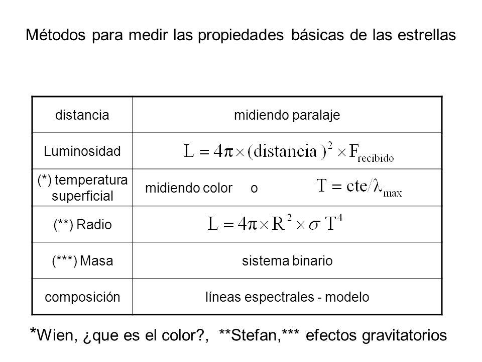 Métodos para medir las propiedades básicas de las estrellas