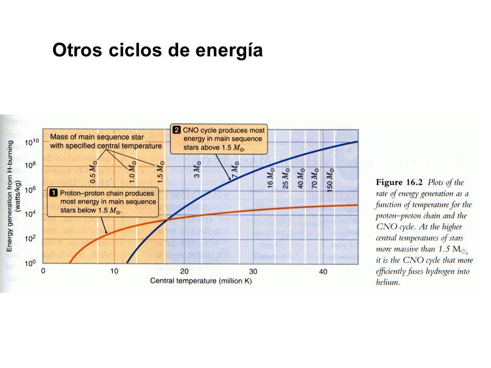 Otros ciclos de energía
