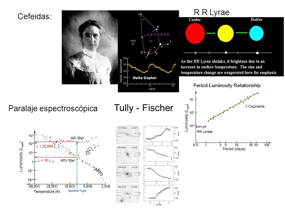 R R Lyrae Cefeidas: Tully - Fischer Paralaje espectroscópica