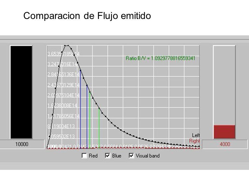 Comparacion de Flujo emitido