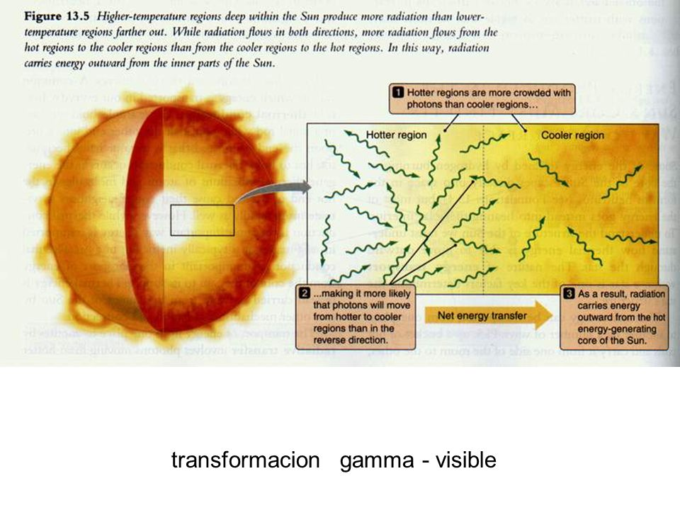 transformacion gamma - visible