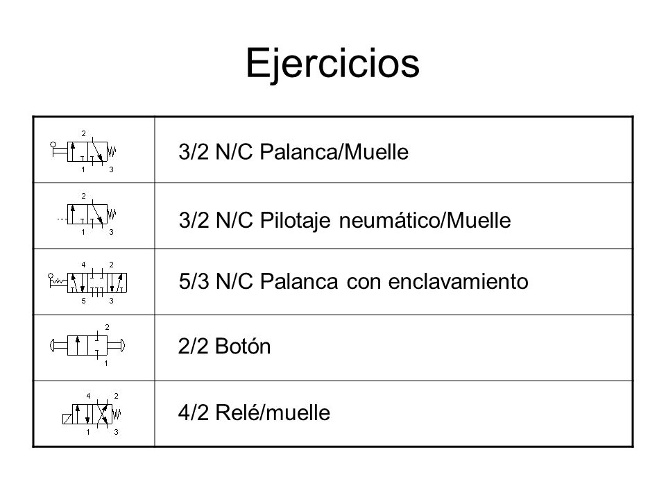 Ejercicios 3/2 N/C Palanca/Muelle 3/2 N/C Pilotaje neumático/Muelle