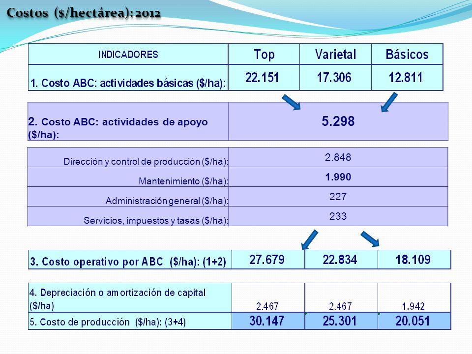 Costos ($/hectárea): 2012 2. Costo ABC: actividades de apoyo ($/ha): 5.298. Dirección y control de producción ($/ha):