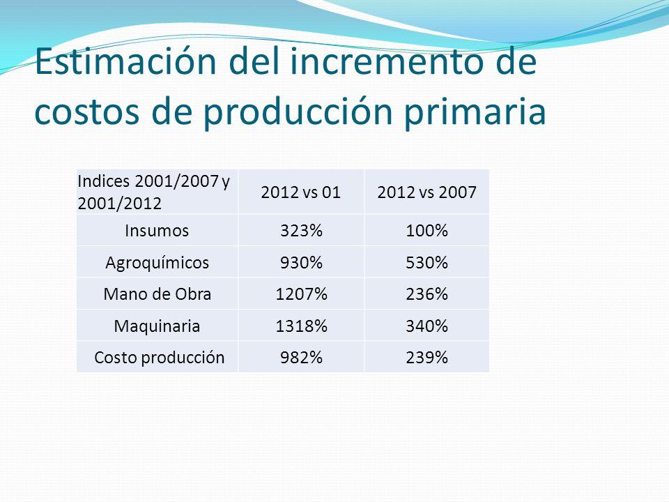 Estimación del incremento de costos de producción primaria