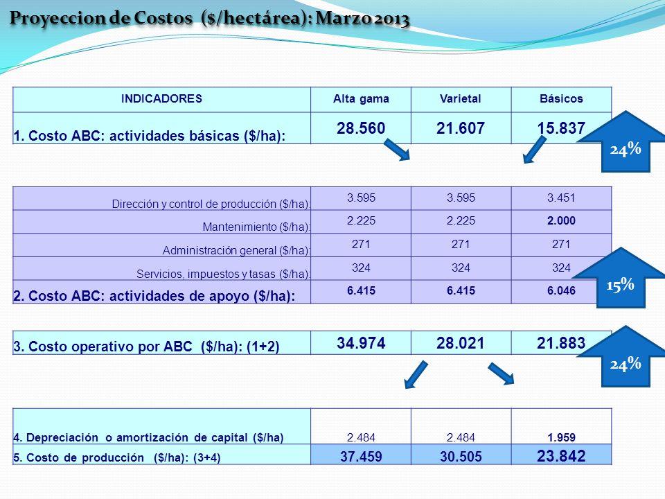 Proyeccion de Costos ($/hectárea): Marzo 2013