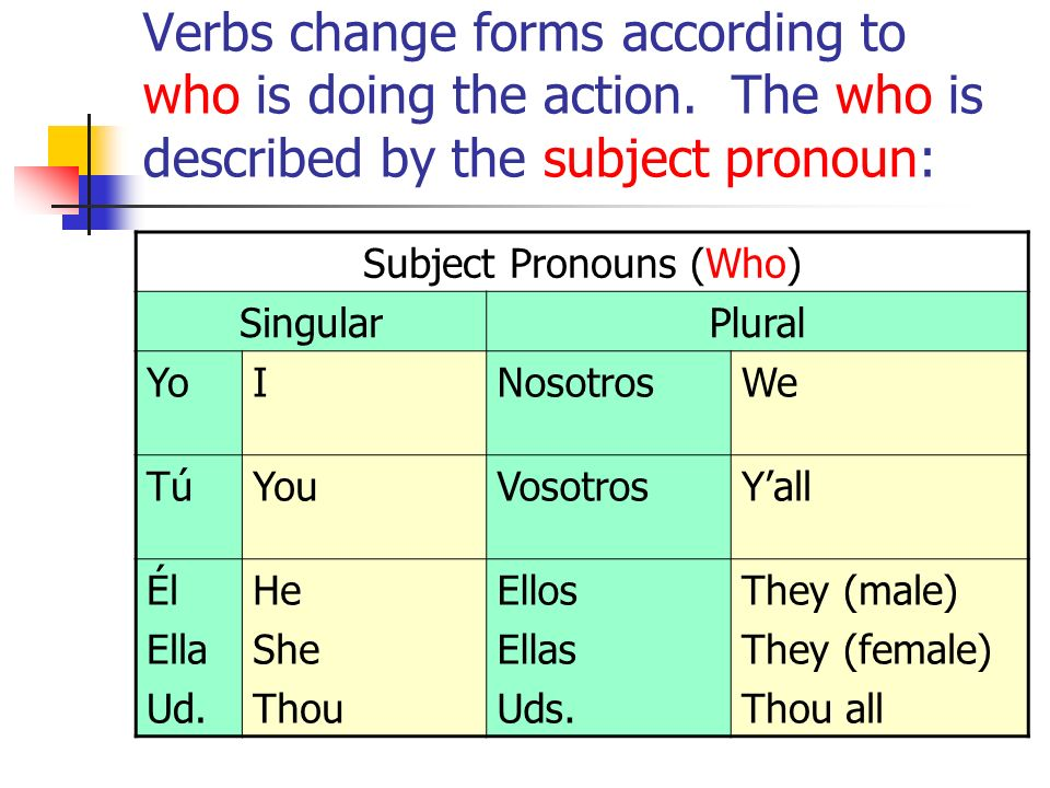 Subject Pronouns (Who)