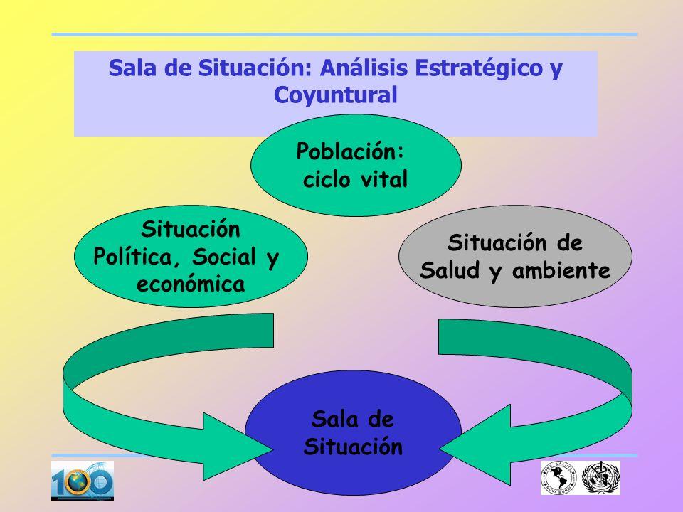 Sala de Situación: Análisis Estratégico y Coyuntural