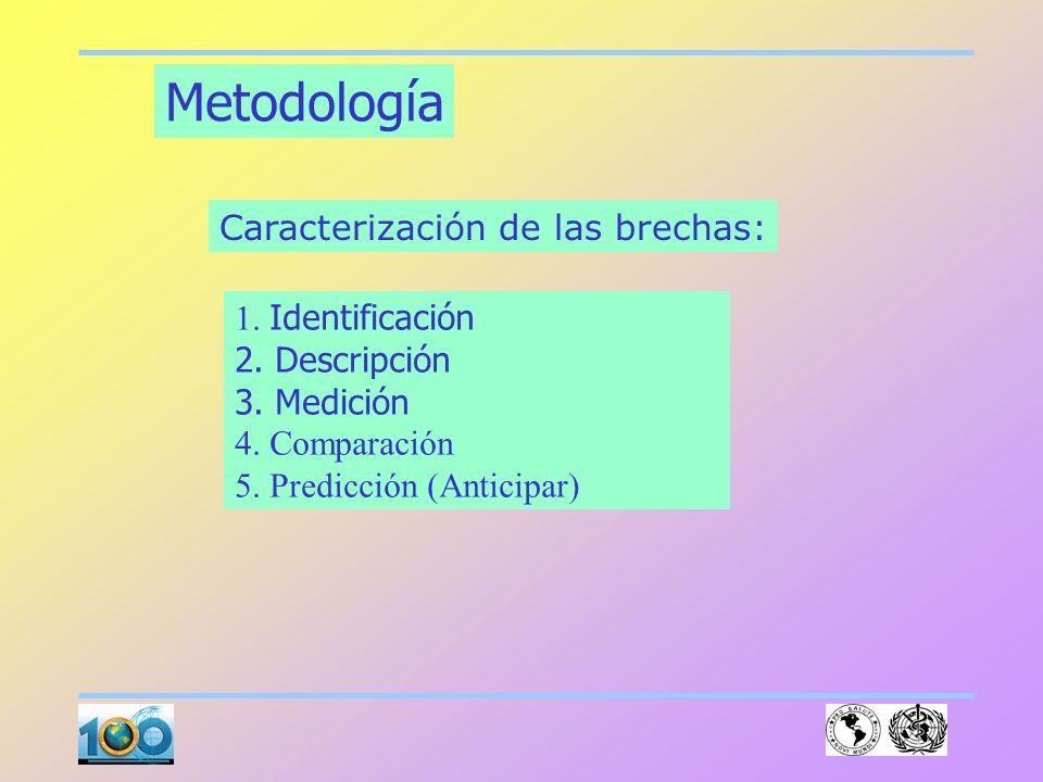 Metodología Caracterización de las brechas: 1. Identificación