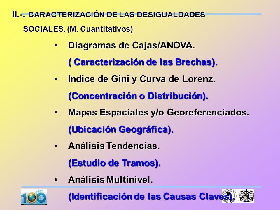 II.-. CARACTERIZACIÓN DE LAS DESIGUALDADES Diagramas de Cajas/ANOVA.