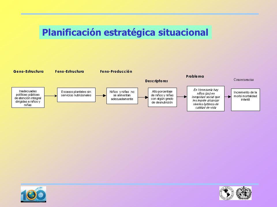 Planificación estratégica situacional