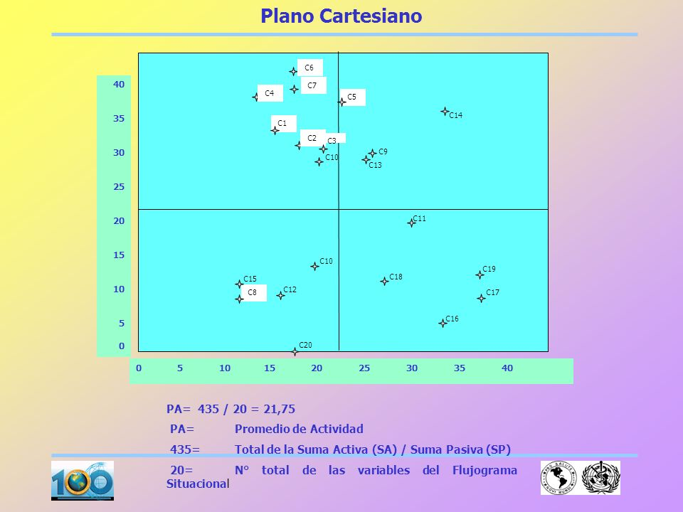 Plano Cartesiano PA= 435 / 20 = 21,75 PA= Promedio de Actividad