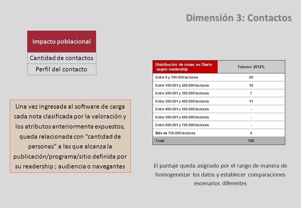 Dimensión 3: Contactos Impacto poblacional Cantidad de contactos