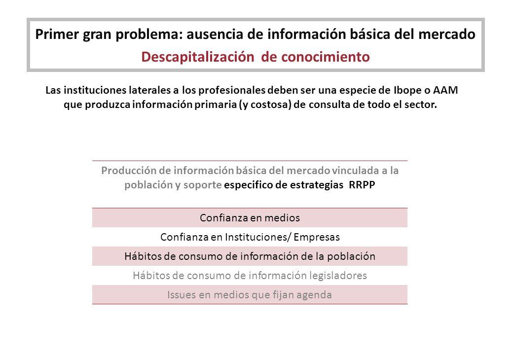 Primer gran problema: ausencia de información básica del mercado