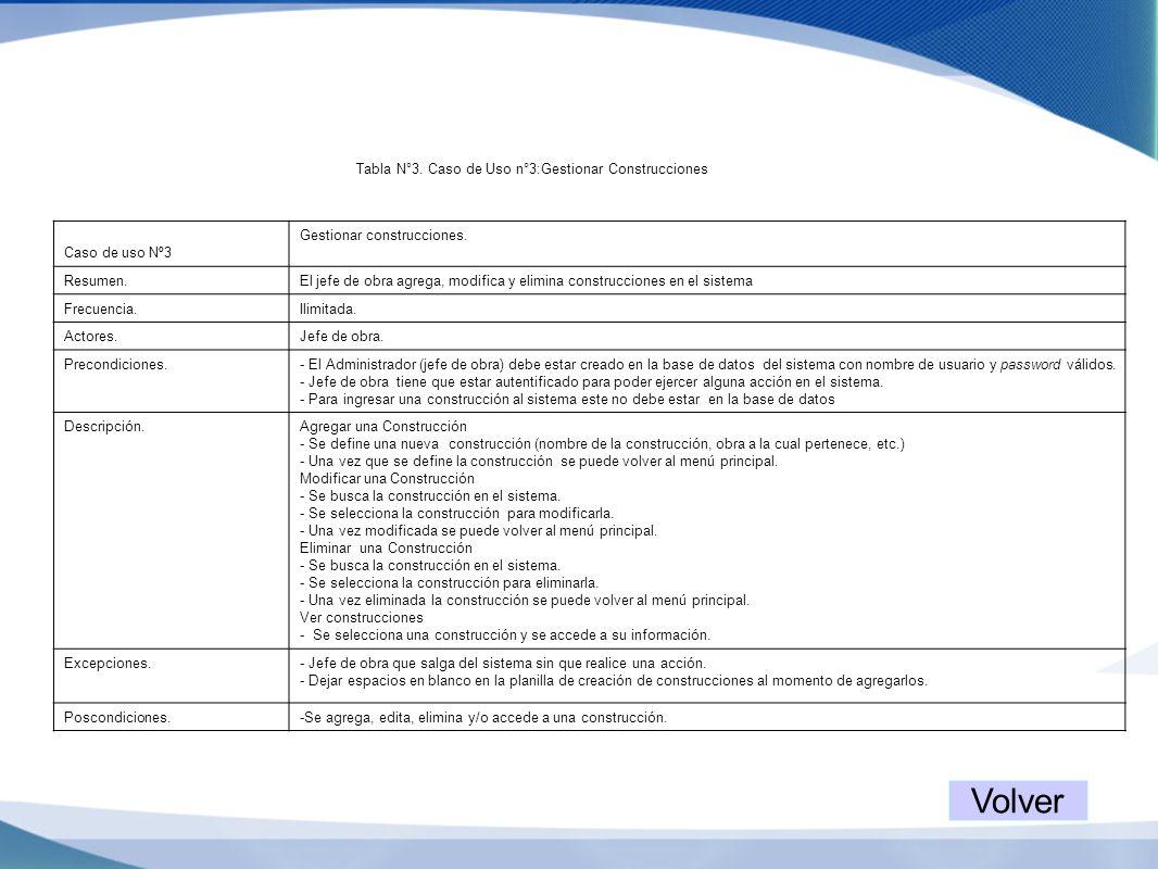 Tabla N°3. Caso de Uso n°3:Gestionar Construcciones