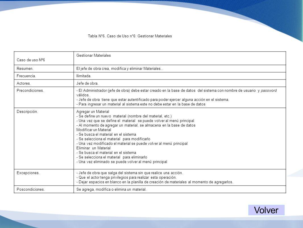 Tabla N°6. Caso de Uso n°6: Gestionar Materiales