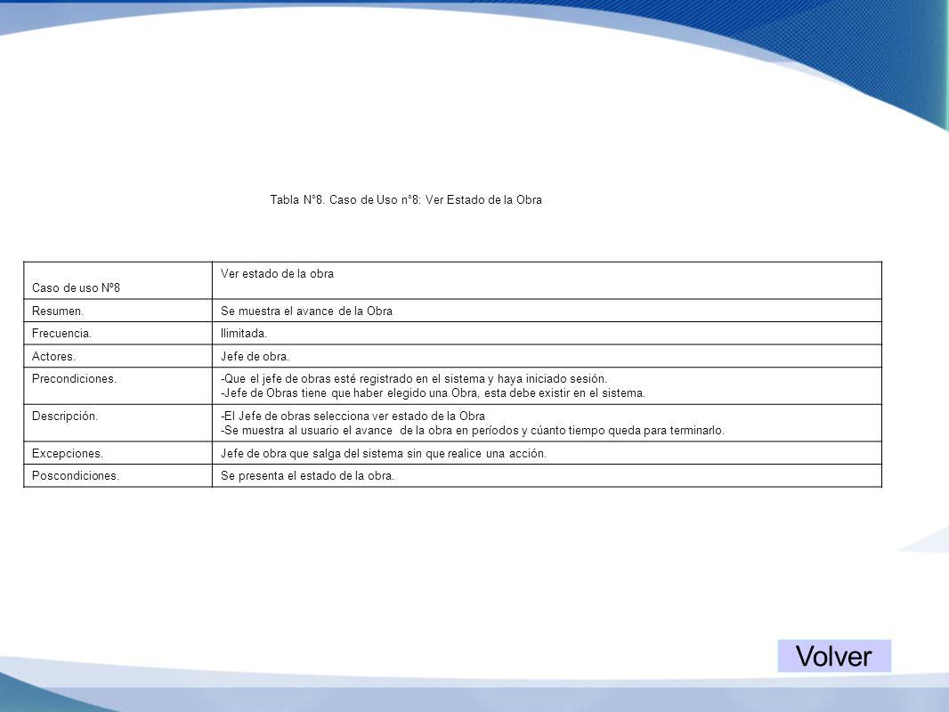 Tabla N°8. Caso de Uso n°8: Ver Estado de la Obra