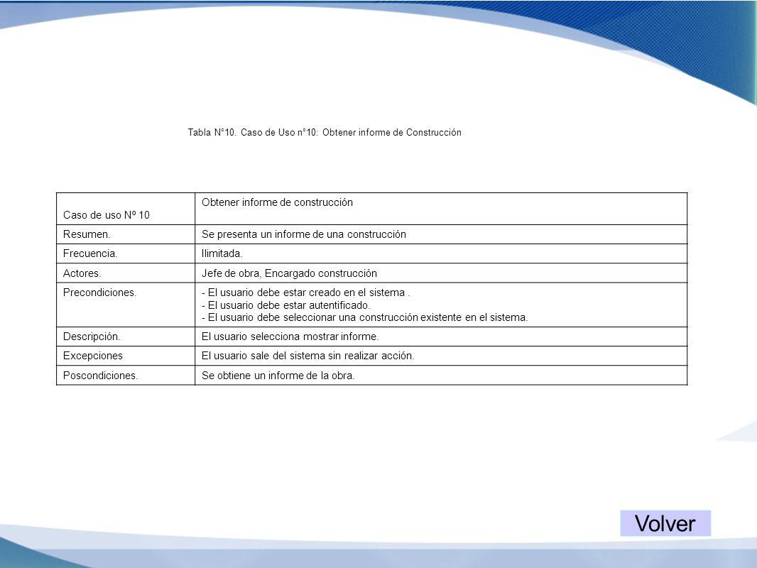 Tabla N°10. Caso de Uso n°10: Obtener informe de Construcción