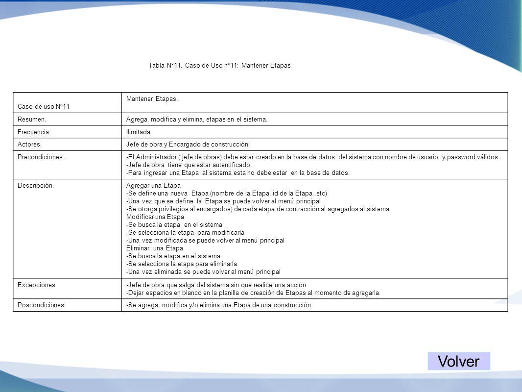 Tabla N°11. Caso de Uso n°11: Mantener Etapas