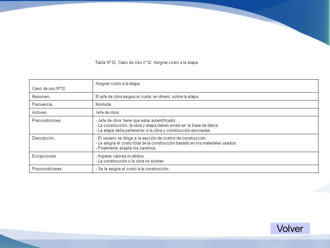 Tabla N°12. Caso de Uso n°12: Asignar costo a la etapa