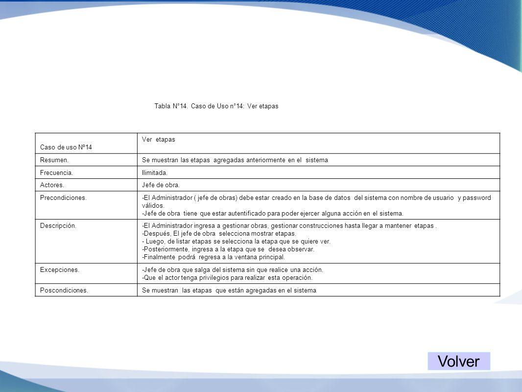 Tabla N°14. Caso de Uso n°14: Ver etapas