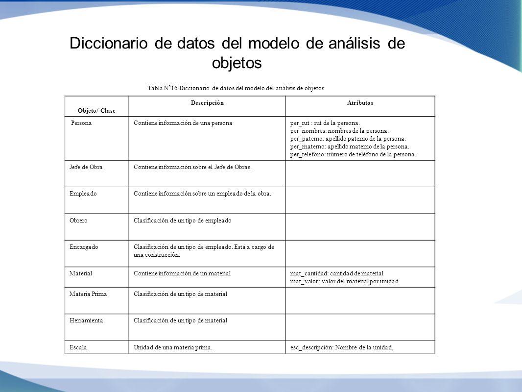 Diccionario de datos del modelo de análisis de objetos