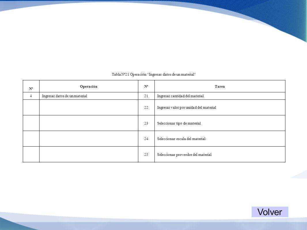 Tabla Nº21 Operación Ingresar datos de un material