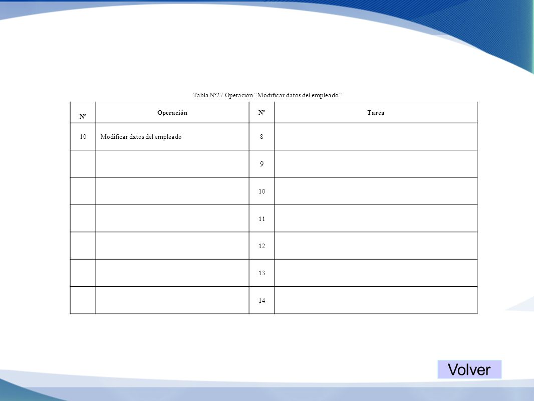 Tabla Nº27 Operación Modificar datos del empleado