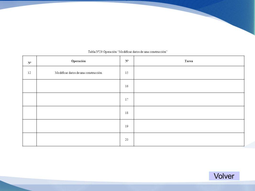 Volver Tabla Nº29 Operación Modificar datos de una construcción Nº