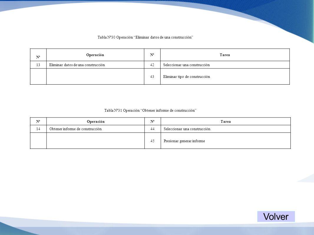 Volver Tabla Nº30 Operación Eliminar datos de una construcción Nº