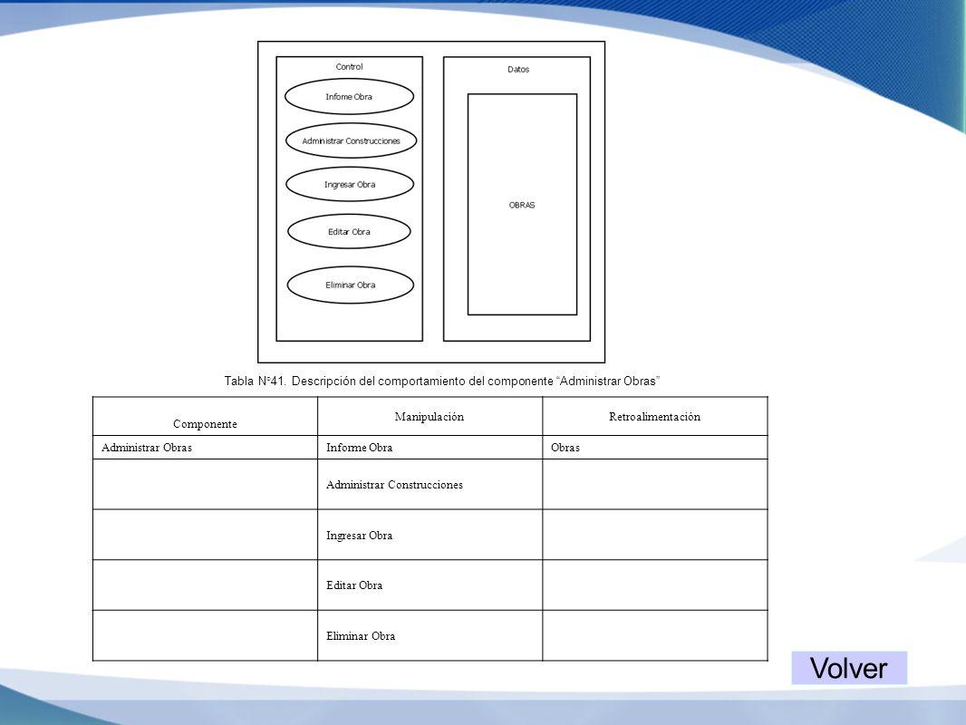 Tabla N°41. Descripción del comportamiento del componente Administrar Obras