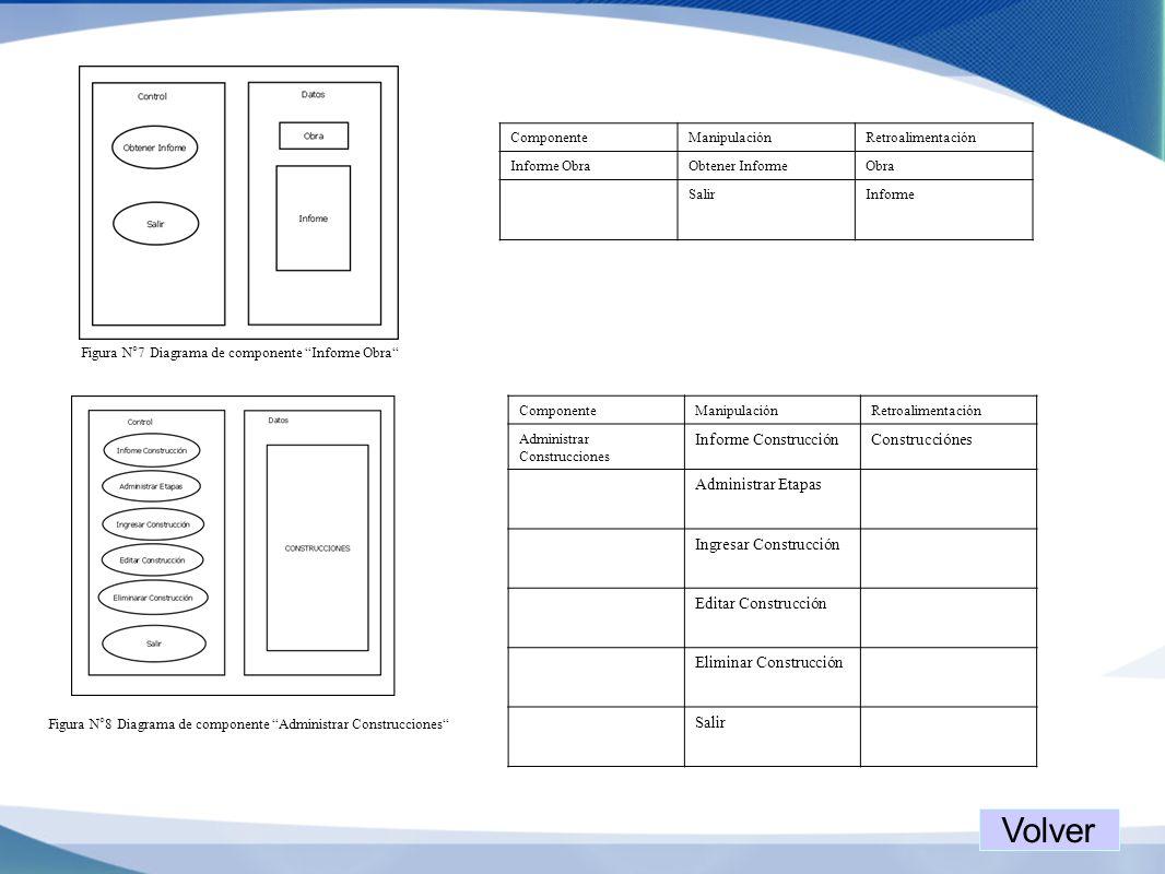 Volver Informe Construcción Construcciónes Administrar Etapas