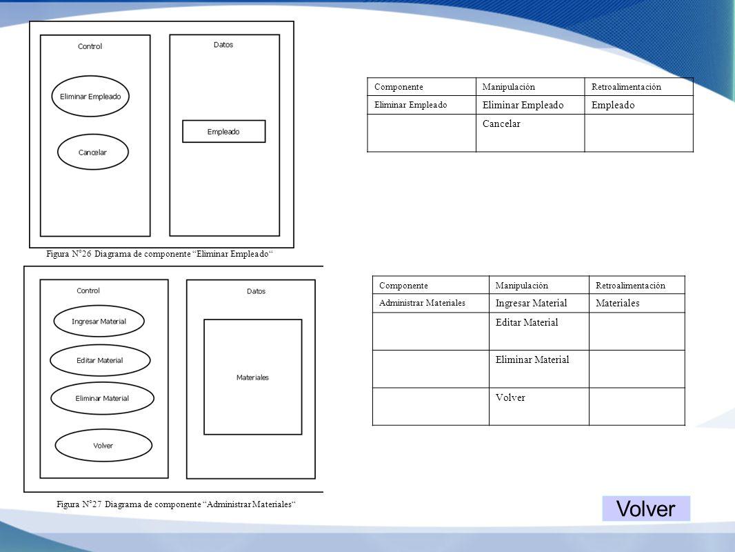 Volver Empleado Cancelar Ingresar Material Materiales Editar Material