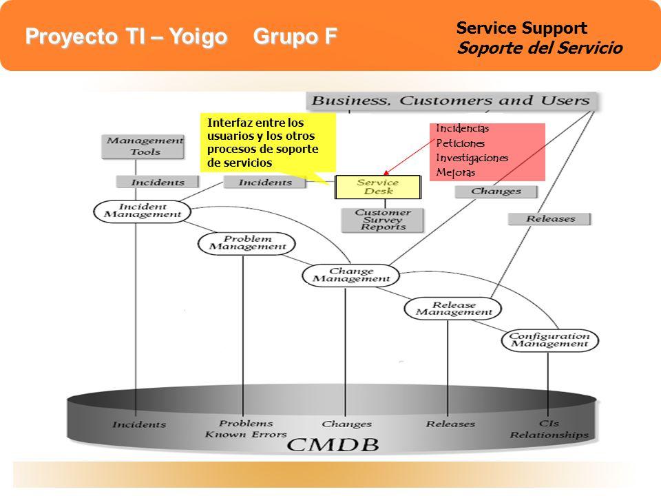 Service support Service Support Soporte del Servicio