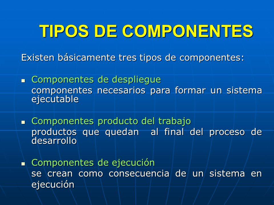 TIPOS DE COMPONENTES Existen básicamente tres tipos de componentes: