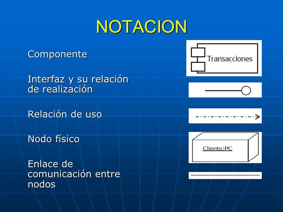 NOTACION Componente Interfaz y su relación de realización