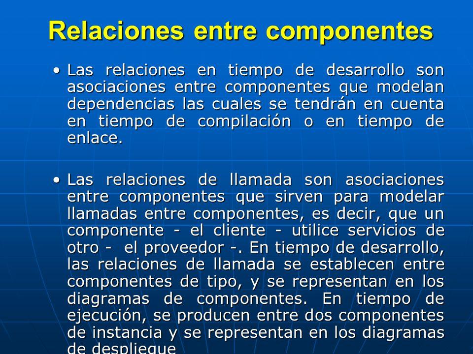 Relaciones entre componentes