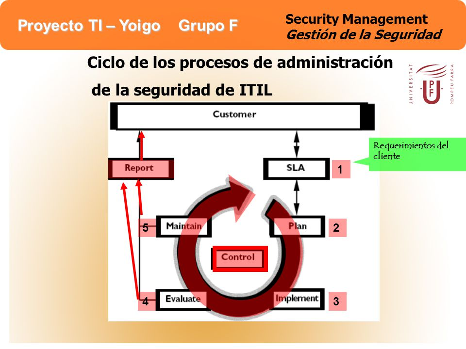 Security Management Gestión de la Seguridad