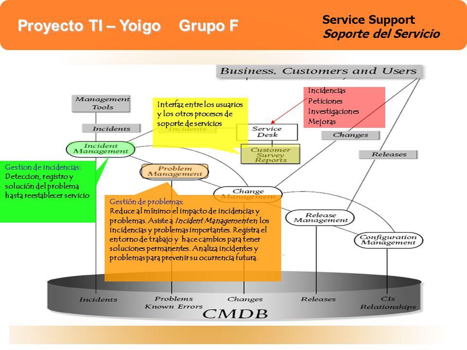 Service support Service Support Soporte del Servicio Incidencias