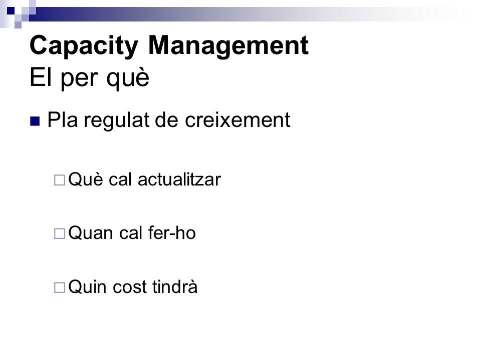 Capacity Management El per què
