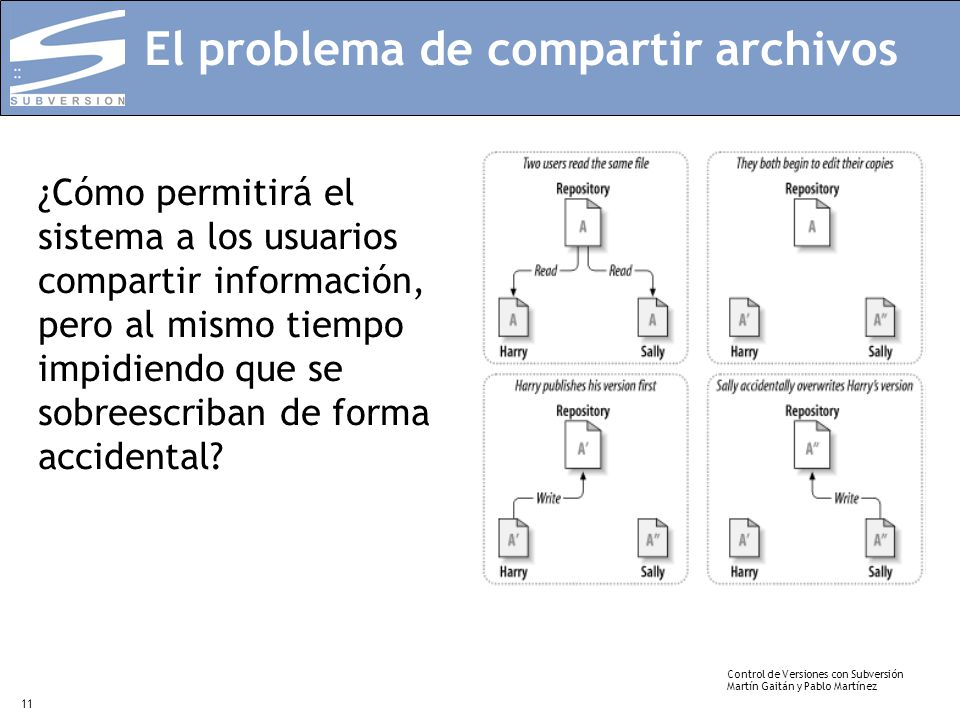 El problema de compartir archivos