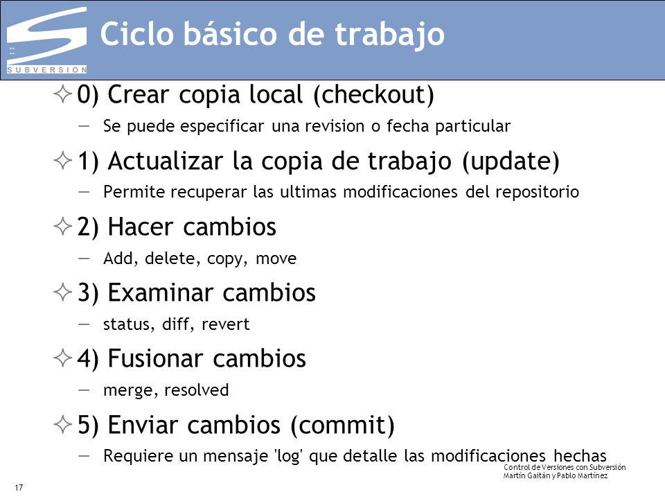 Ciclo básico de trabajo